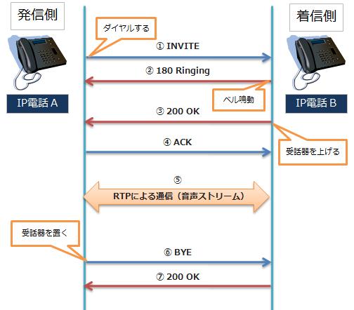 発信から切断までの流れ(SIP)